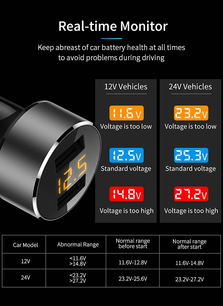 Dual USB Car Fast Charger with LED Display